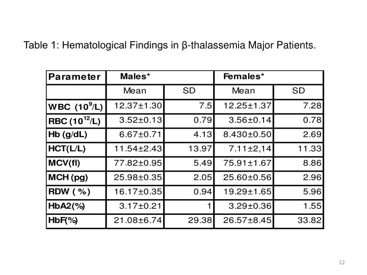 Table 1: Hematological Findings in β-