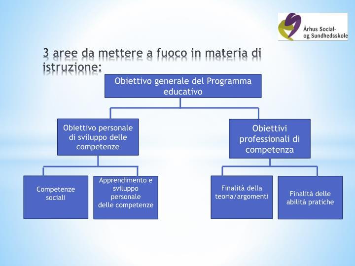 Obiettivo generale del Programma educativo