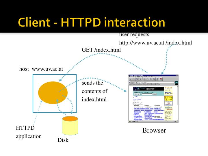 Client - HTTPD interaction