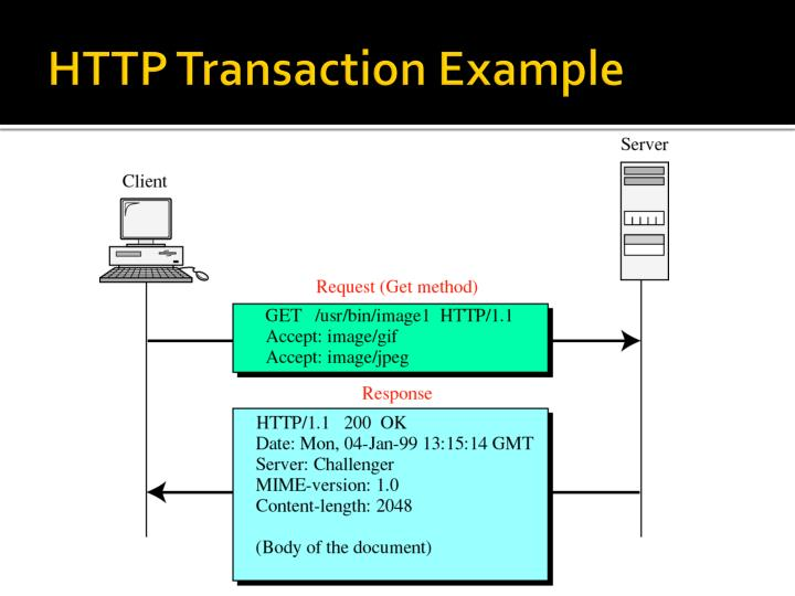 HTTP Transaction Example