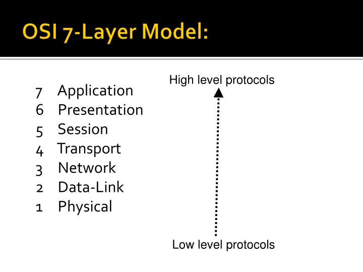 OSI 7-Layer Model: