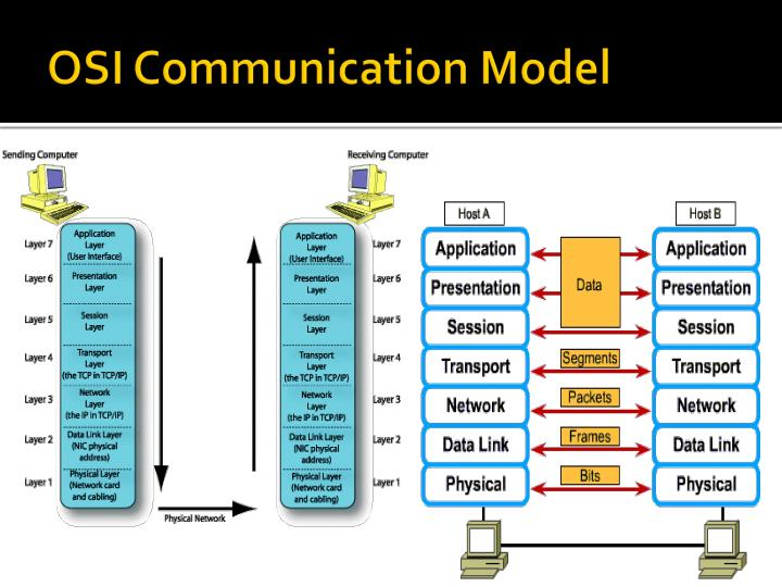 OSI Communication Model