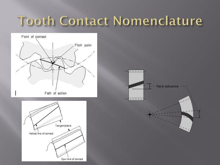 Tooth Contact Nomenclature