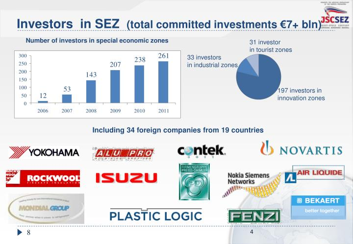 Investors  in SEZ