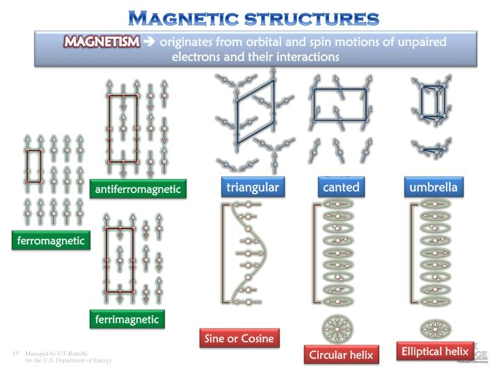 Magnetic structures