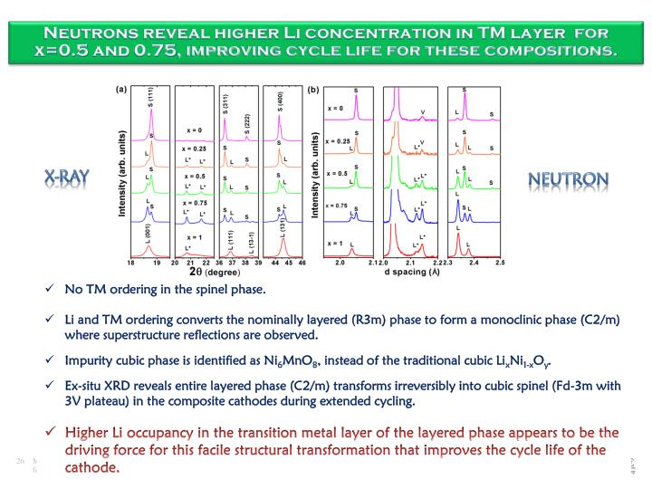 Neutrons reveal higher Li concentration in TM layer