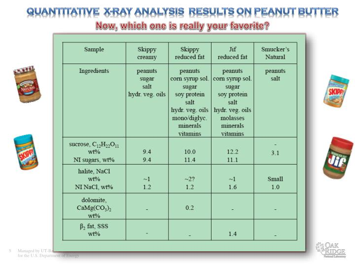 Quantitative  X-ray analysis  results on Peanut butter