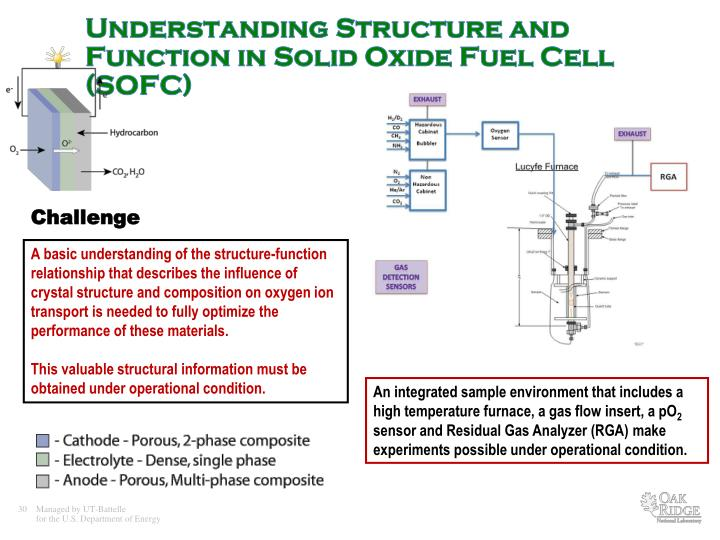 Understanding Structure and Function in Solid Oxide Fuel Cell (SOFC)