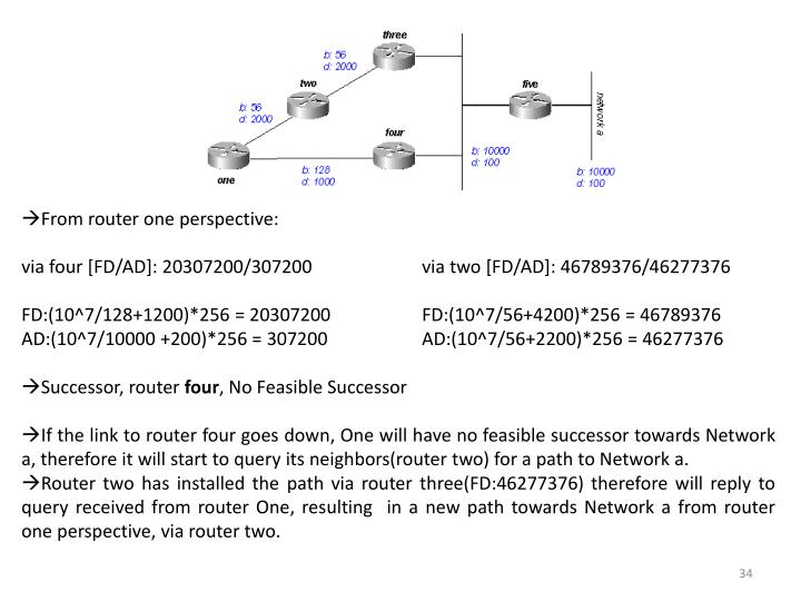 From router one perspective:
