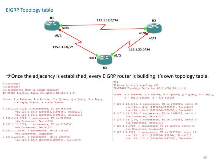 EIGRP Topology table