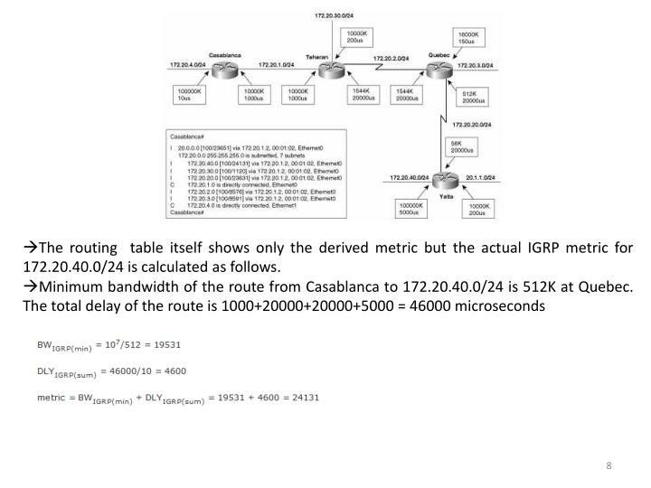 The routing  table itself shows only the derived metric but the actual IGRP metric for 172.20.40.0/24 is calculated as follows.