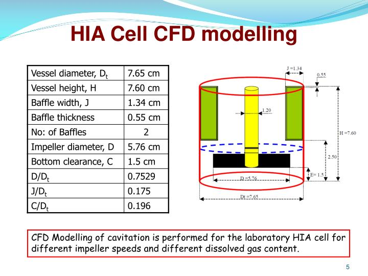 HIA Cell CFD modelling