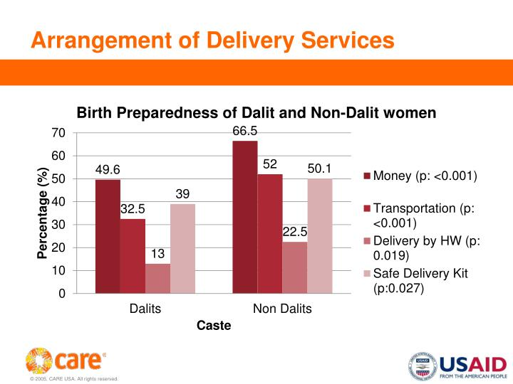 Arrangement of Delivery Services