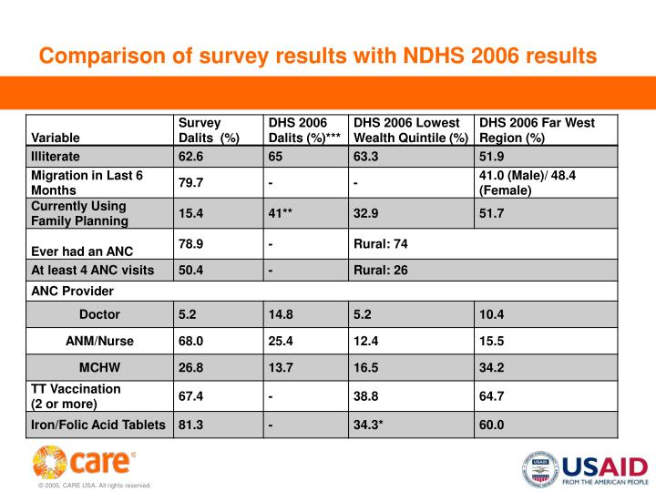 Comparison of survey results with NDHS 2006 results
