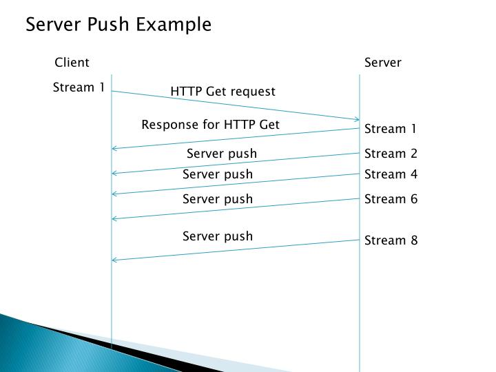Server Push Example