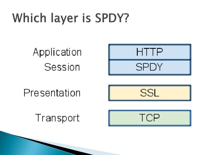 Which layer is SPDY?