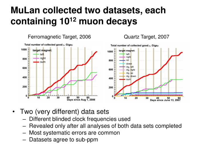 MuLan collected two datasets, each containing 10