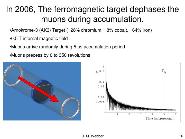 In 2006, The ferromagnetic target dephases the muons during accumulation.