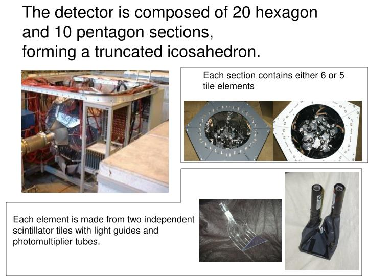 The detector is composed of 20 hexagon