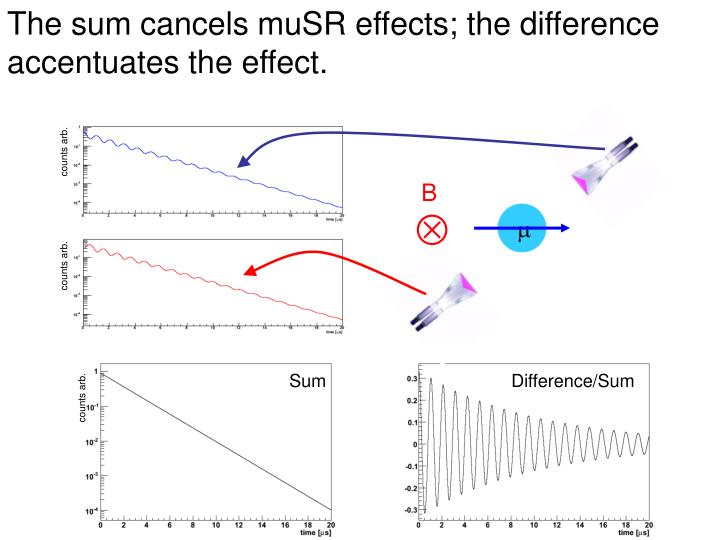 The sum cancels muSR effects; the difference accentuates the effect.