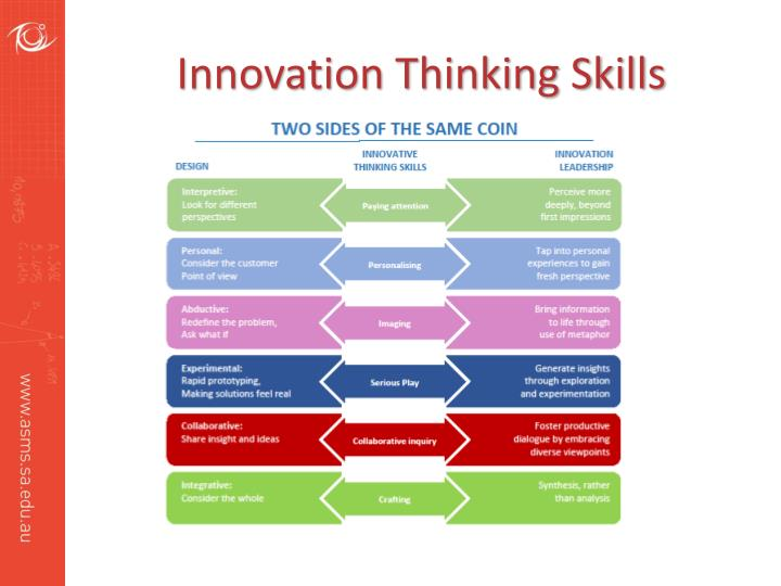 Innovation Thinking Skills