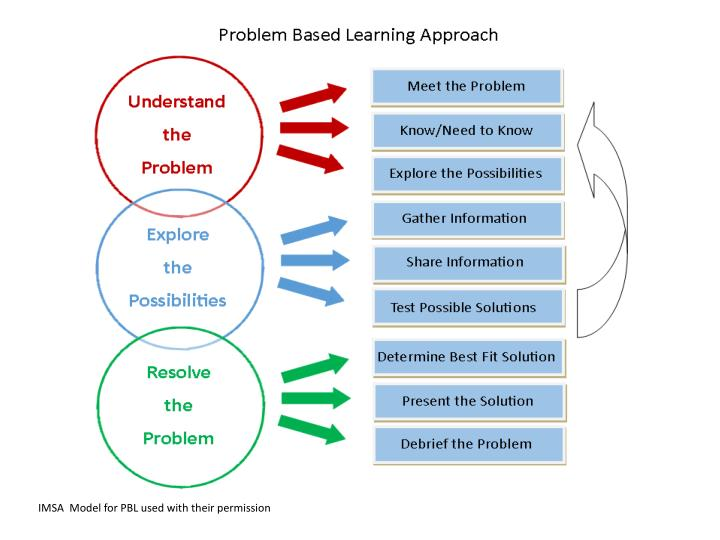 IMSA  Model for PBL used with their permission