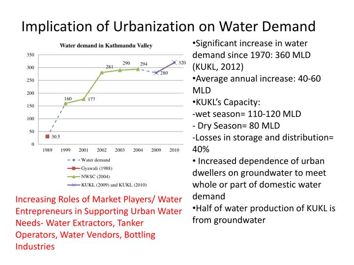 Implication of Urbanization on Water Demand