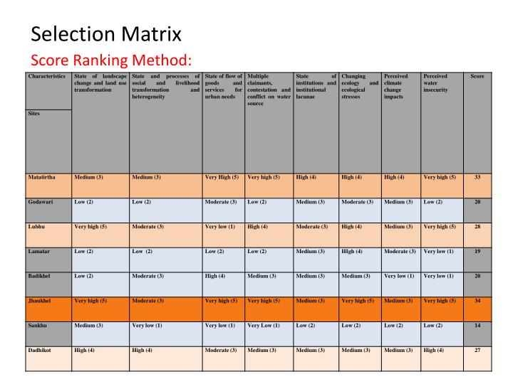 Selection Matrix