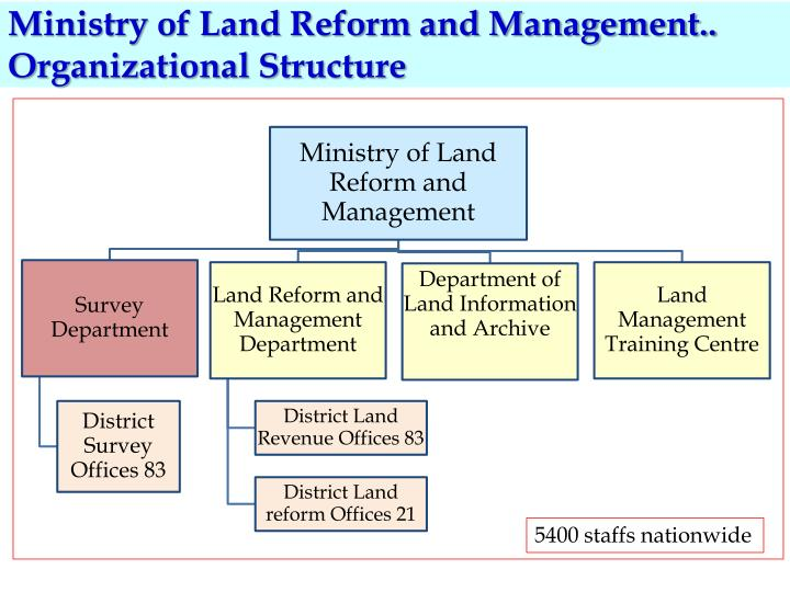Ministry of Land Reform and Management.. Organizational Structure