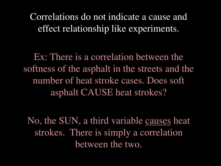 Correlations do not indicate a cause and effect relationship like experiments.