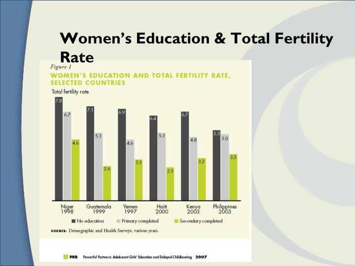 Women's Education & Total Fertility Rate
