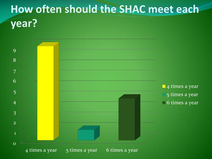 How often should the SHAC meet each year?