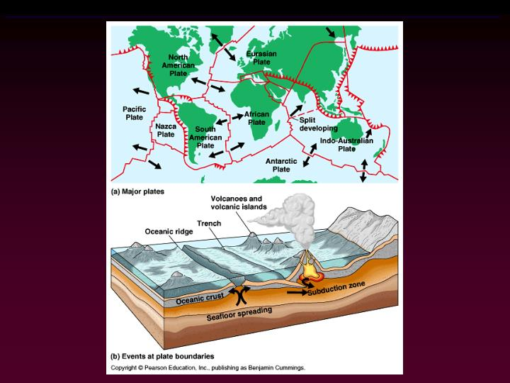 Figure 25.3  Earth's crustal plates and plate tectonics (geologic processes resulting from plate movements)