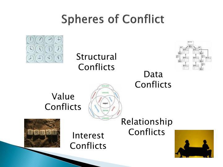 Spheres of Conflict