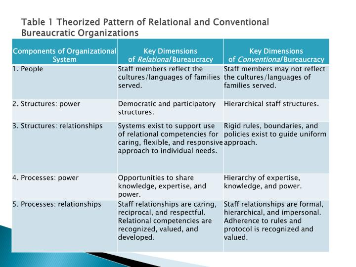 Table 1 Theorized Pattern of Relational and Conventional Bureaucratic Organizations