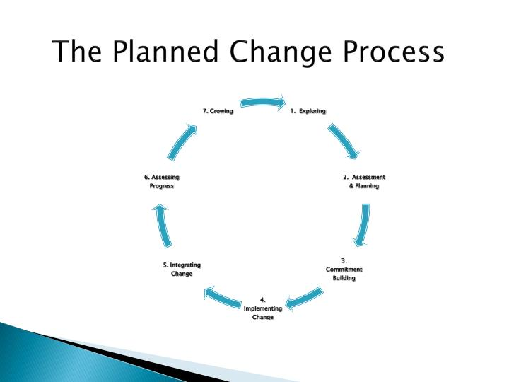 The Planned Change Process