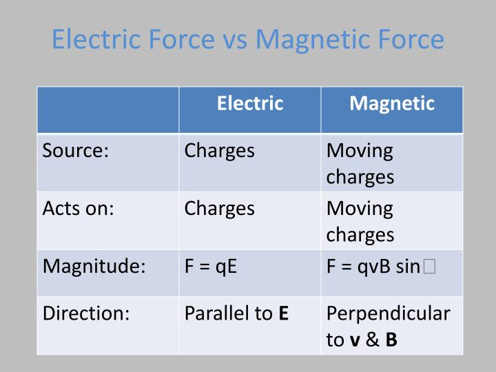 Electric Force vs Magnetic Force