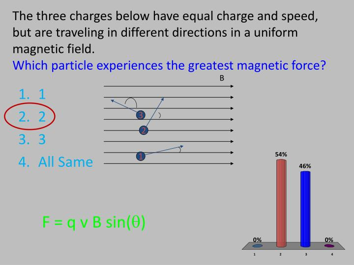 The three charges below have equal charge and speed, but are traveling in different directions in a uniform magnetic field.