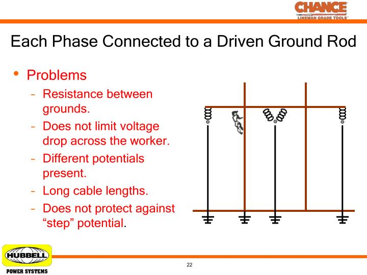 Each Phase Connected to a Driven Ground Rod