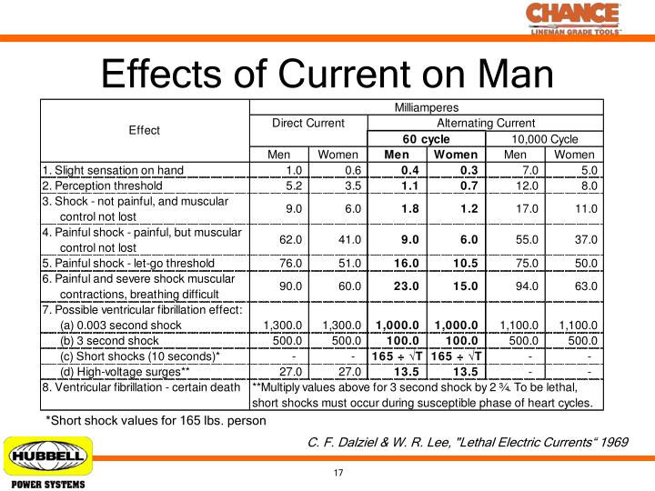 Effects of Current on Man