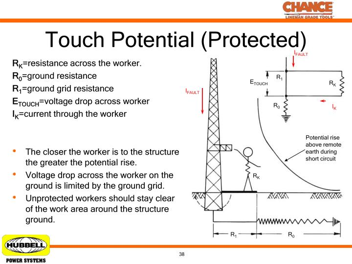 Touch Potential (Protected)