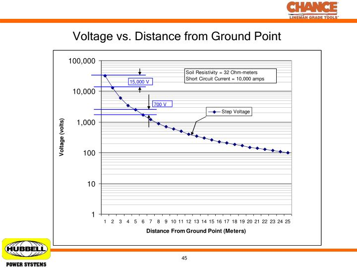 Voltage vs. Distance from Ground Point