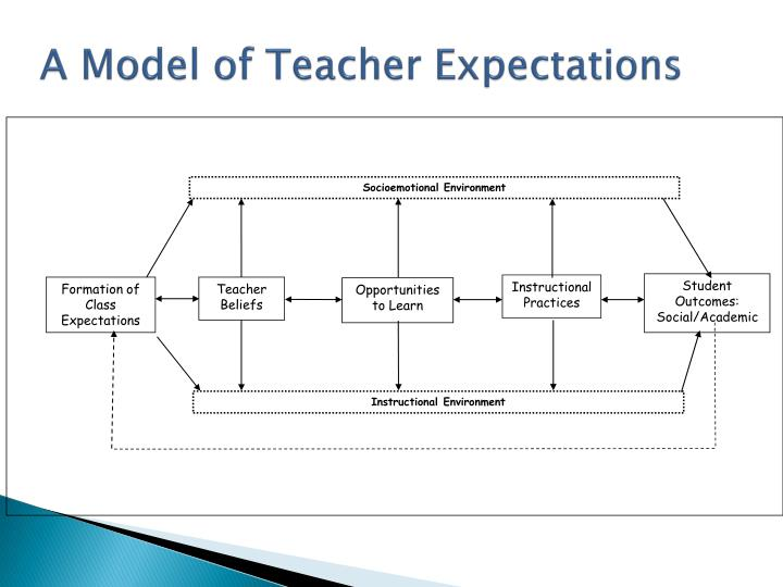 teachers personality effects on student achievement Correlation study: the effect of student-teacher the effects of the quality of student-teacher in forming an individual's personality.