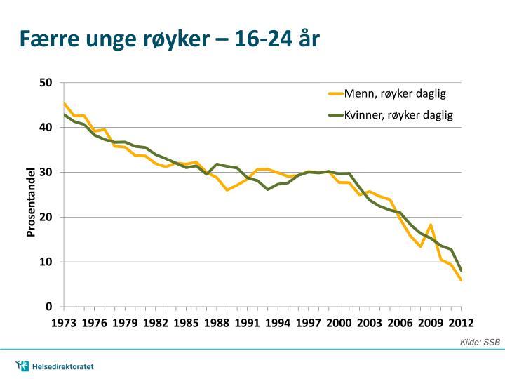 Færre unge røyker