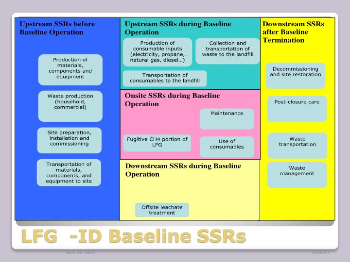 LFG  -ID Baseline