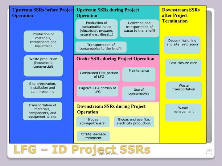 LFG – ID Project
