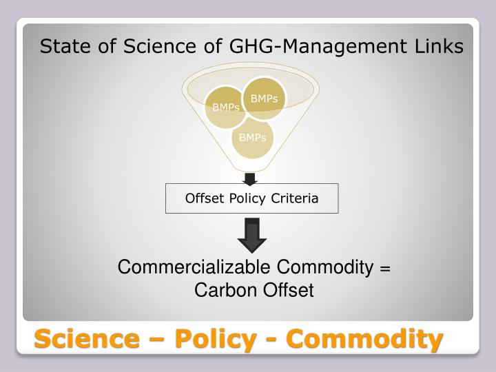 State of Science of GHG-Management Links