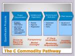 the c commodity pathway