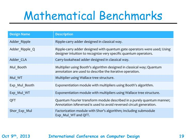 Mathematical Benchmarks