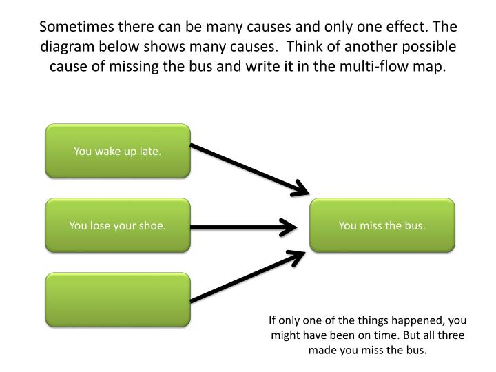 Sometimes there can be many causes and only one effect. The diagram below shows many causes.  Think of another possible cause of missing the bus and write it in the multi-flow map.